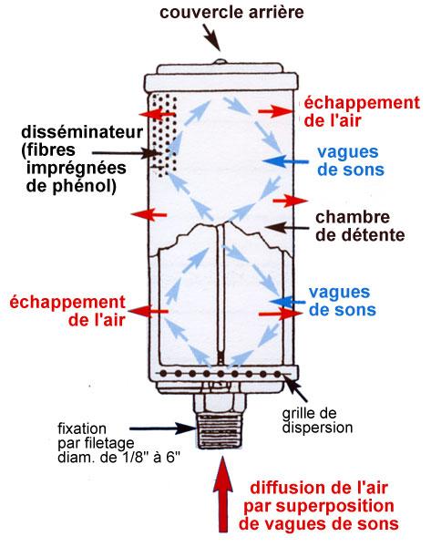 Schéma de fonctionnement d'un silencieux air muffler