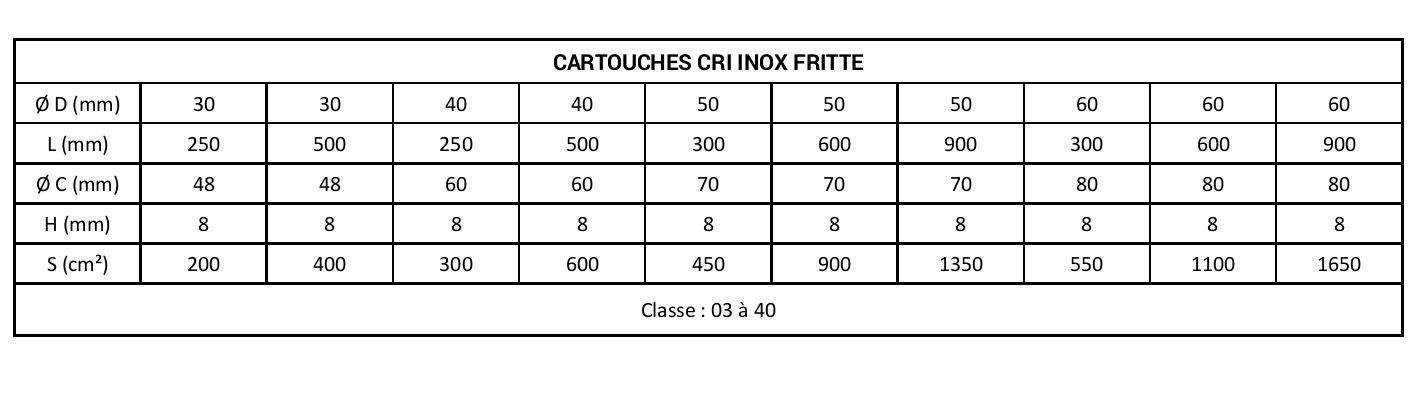 Tableau cartouche CRI inox fritte
