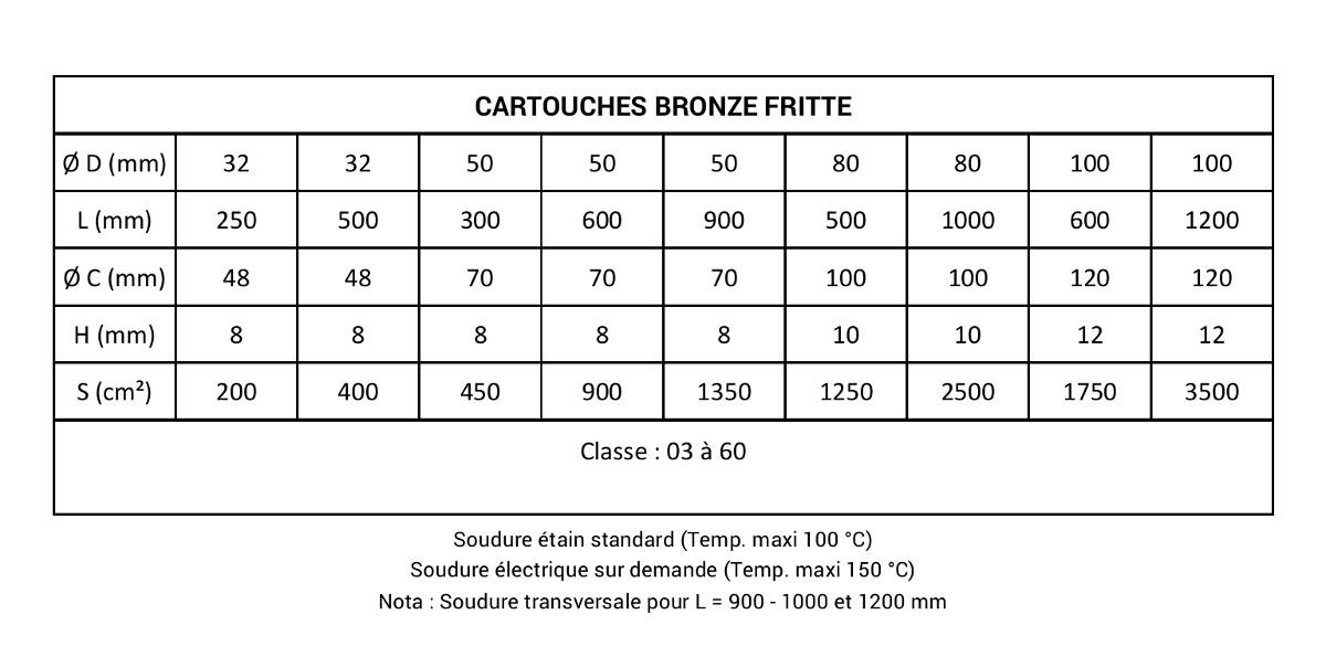 Tableau valeurs cartouches bronze fritte