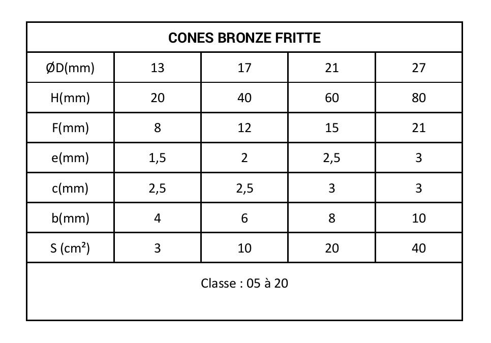 Tableau cones bronze fritte