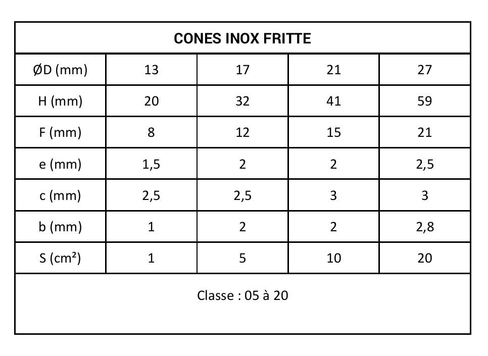 Tableau cones inox fritte