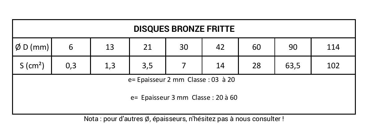 Tableau disques bronze fritte