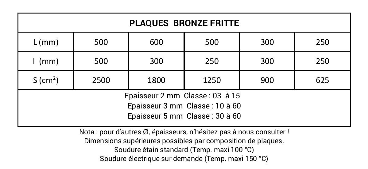 Tableau plaques bronze fritte
