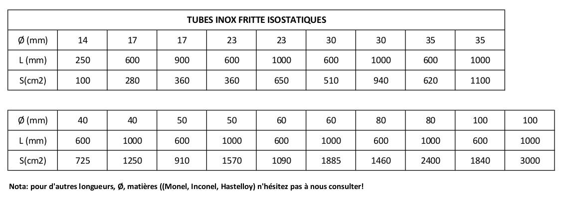 Tableau tubes inox fritte